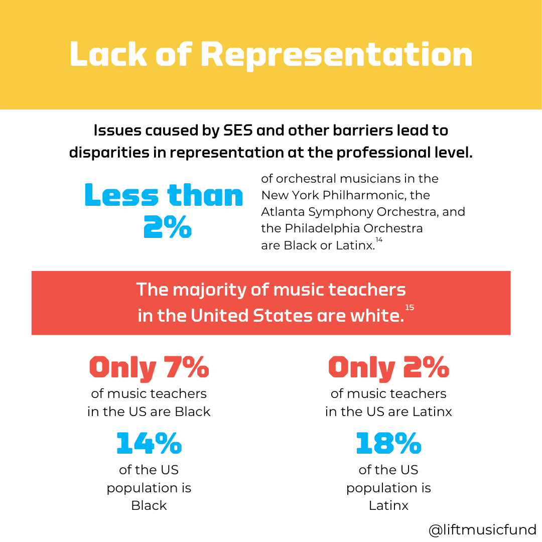 Lack of Representation infographic describes disproportionately low representation of Black and Latinx musicians in American orchestras and schools